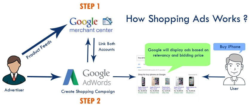 Google shopping functionality