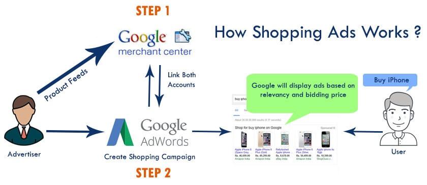 Google shopping functionality