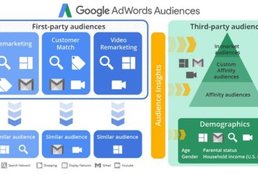 Type of Remarketing Audiences