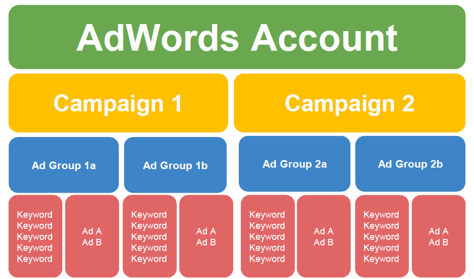 adwords structure