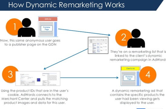 how-dynamic-remarketing-works