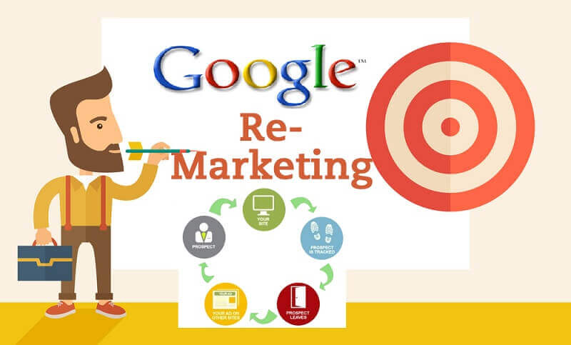 types of remarketing in adwords