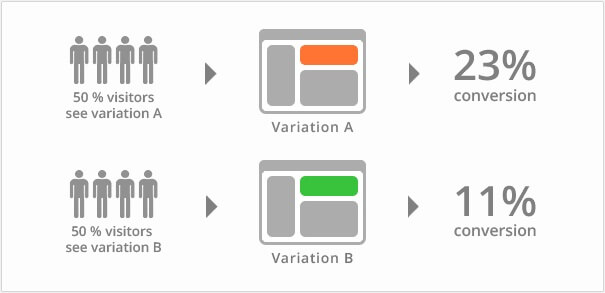 A/B Testing in adwords
