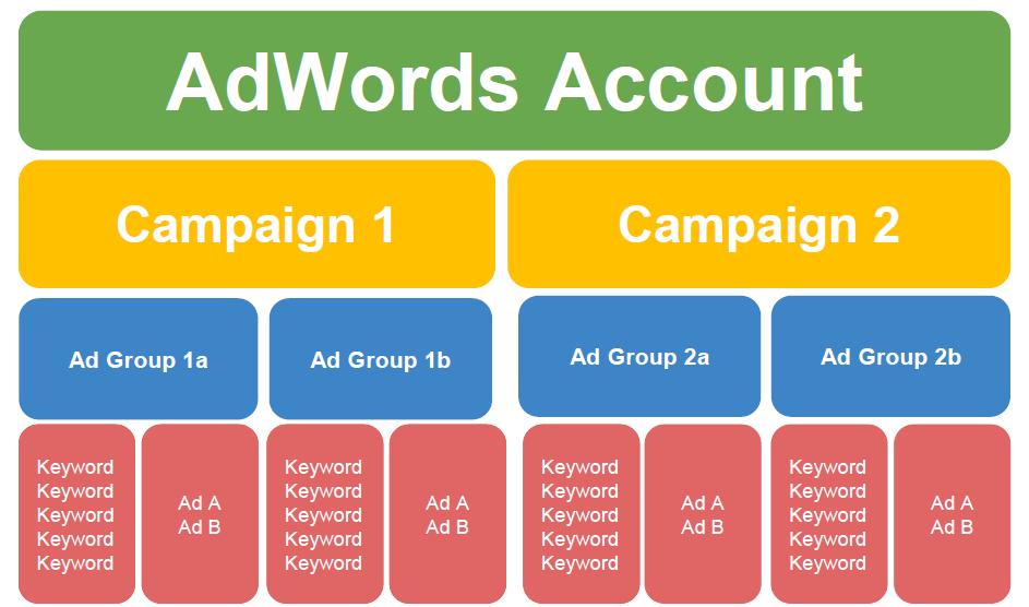 PPC Ad Groups
